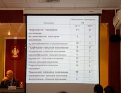 Статистика обращений 2011-2012