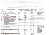 Дорожная карта гл.Новотаманского с/п