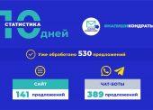 За 10 дней работы платформы для обращения к губернатору обработали 530 сообщений