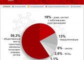 Инфорграфика по коронавирусу на Кубани